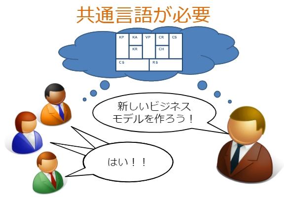 ビジネスモデルキャンパスは共通言語