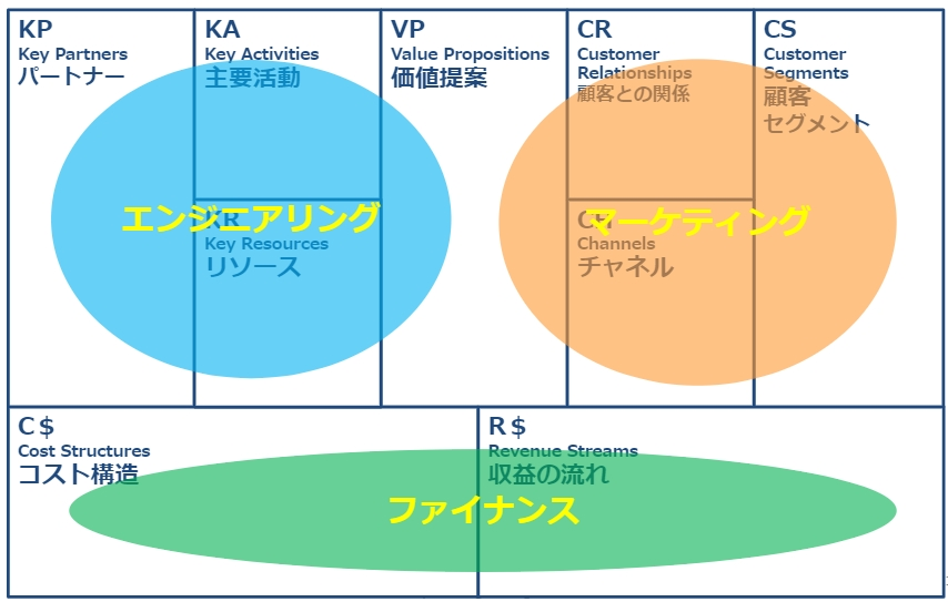 ビジネスモデルキャンパス9つの要素