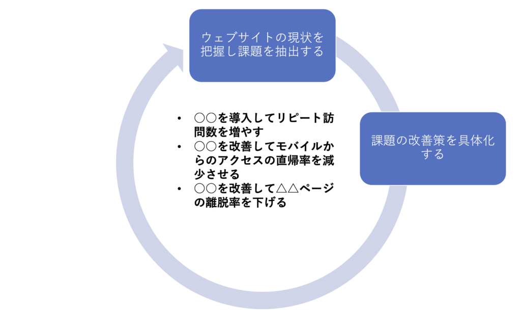 ウェブサイトの改善進め方2