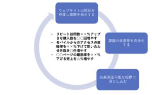 ウェブサイトの改善進め方3