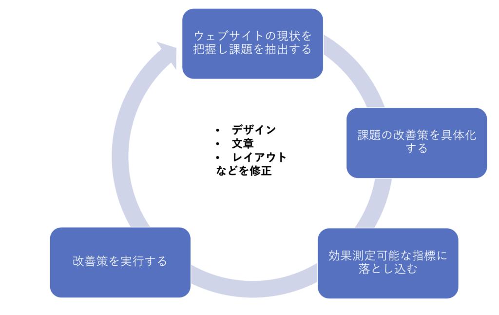 ウェブサイトの改善進め方4