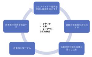 ウェブサイトの改善進め方5