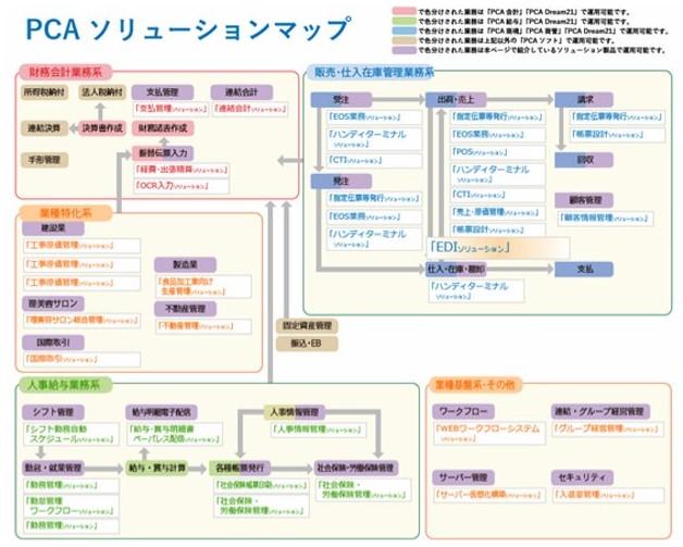 ソリューションマップ例