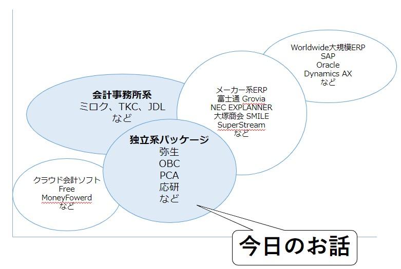 会計の独立系パッケージソフト