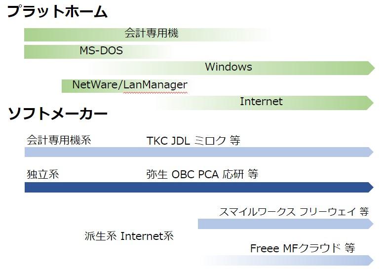 会計ソフトの系統