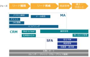 【図3】各ツールの機能